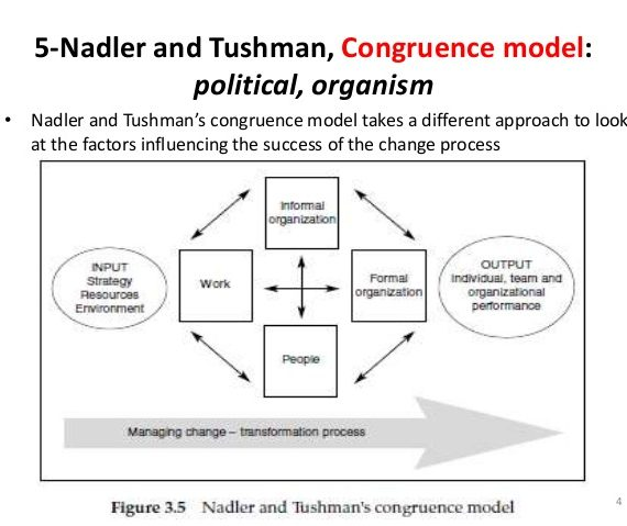 The Role of Nadler and Tushman's Congruence Adopted to Traditional IT Governance